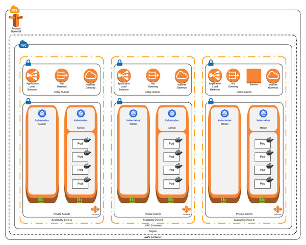 The end-state Kubernetes cluster.