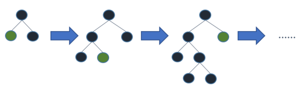Best-first/ Leaf-wise expansion of a binary tree used in boosting algorithms.