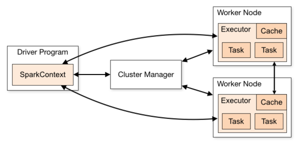 Spark Cluster overview: Spark applications being coordinated by the SparkContext.