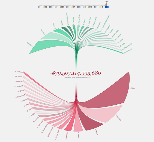 Screenshot of an interactive plot on US trade deficit over the years.