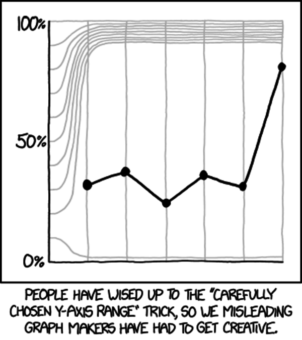 xkcd this week: Y-Axis