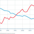 Income inequality: The difference between the US and Europe, in one chart
