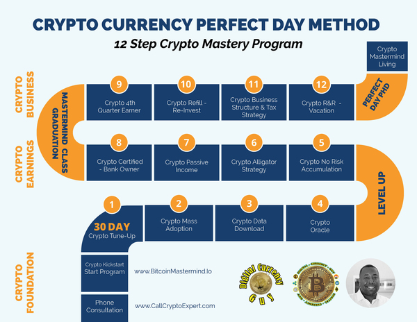 Crypto Currency Perfect Day Roadmap