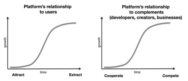 Why Decentralization Matters – Chris Dixon – Medium