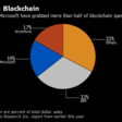 Blockchain, Once Seen as a Corporate Cure-All, Suffers Slowdown - Bloomberg