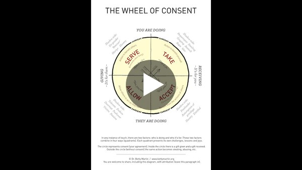 Wheel of Consent by Betty Martin - YouTube