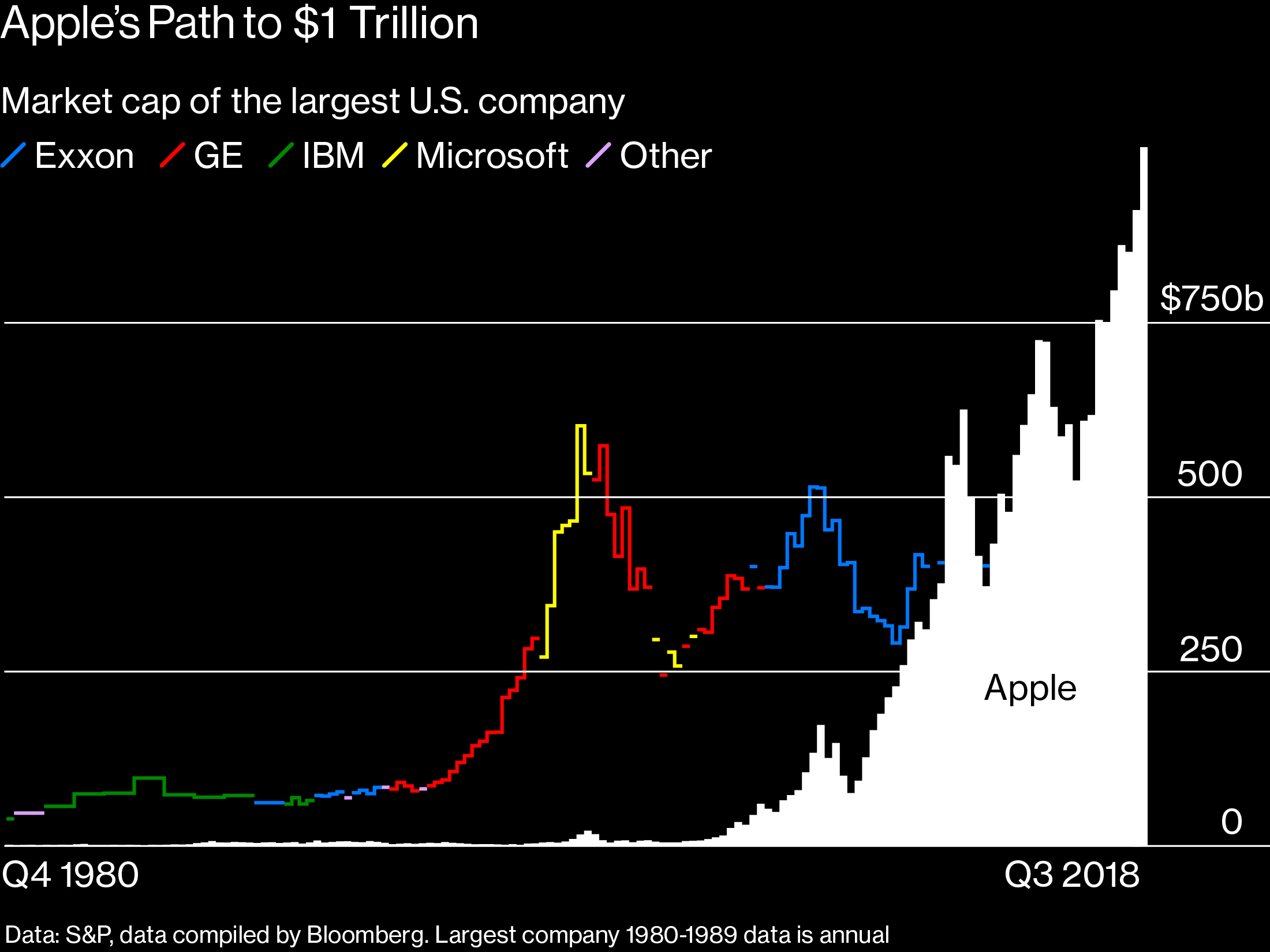 A fun chart from Brad Stone's piece on Apple $1 Trillion (click on the image)