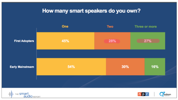 Most people own > 1 smart speaker