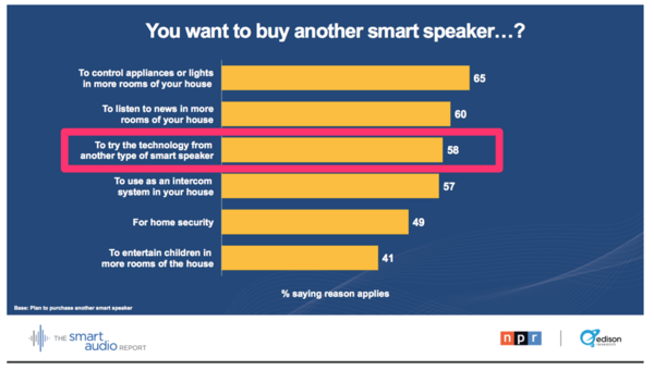 Most people want try multiple smart speaker brands (to compare different tech)