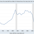 Has the housing market peaked?