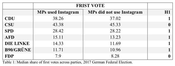 Instagram – Politischer als wir denken? – Political Influencers