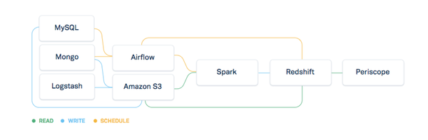 An overview of the workflow used for regular data movement.