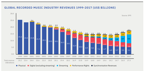 how streaming music is changing the music economy.