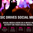 New Study Shows Close Relationship Between Social Media & Music