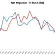 Midwest not attracting migrants