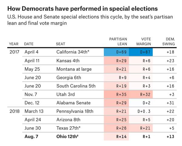 Special elections sinds Trumps inauguratie (bron: FiveThirtyEight)