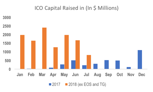 Source: CoinSchedule, ZPX Research