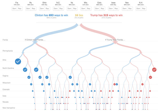 An example decision tree on US presidential elections.