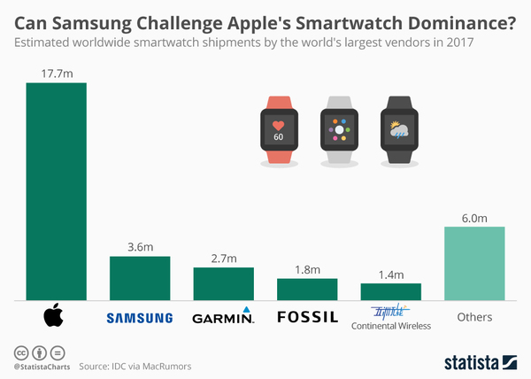 Can Samsung Challenge Apple's Smartwatch Dominance?