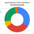 "Spotify ""Direct Deals"" vs. Major Label Artists: A First Look"