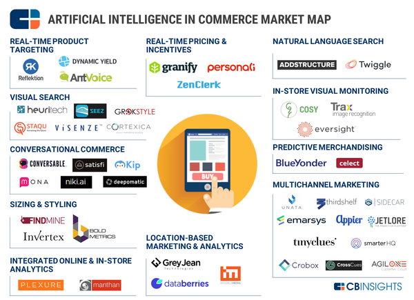 Investors poured a record high of $4.9B into artificial intelligence (AI) startups in 2016, and AI is already affecting more areas of our lives than many people realize. Even retail and e-commerce companies are increasingly integrating the technology. While chatbots may be one of the more well-known use-cases for AI in commerce, there are many other startups finding alternative uses for AI in the space.