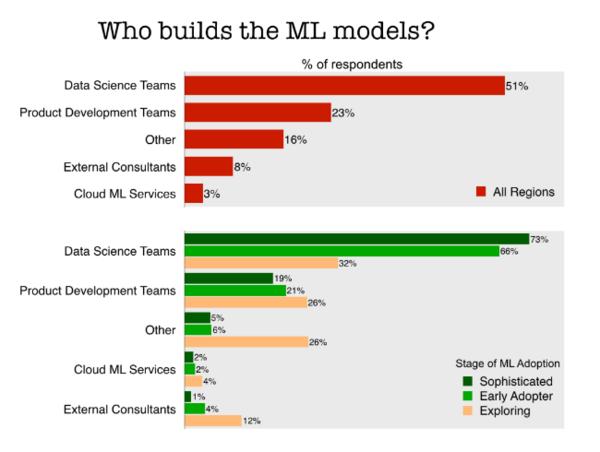 Despite popularity of Tensorflow, SparkMLLib, it's data scientists building models