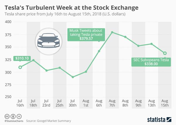 Tesla's Turbulent Week at the Stock Exchange