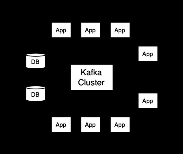 Apache Kafka's diagram.