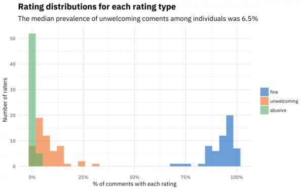 Distribution of comments regarding abusiveness.