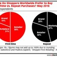 Repeat Buyers Favor Marketplaces Over Retailers | eMarketer Retail
