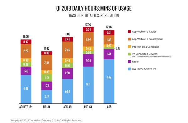 Media Usage by Demographic. Credit: Nielsen