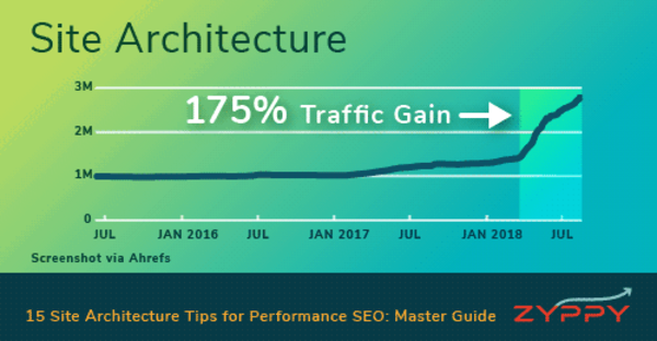 15 Site Architecture Tips for Performance SEO: Master Guide