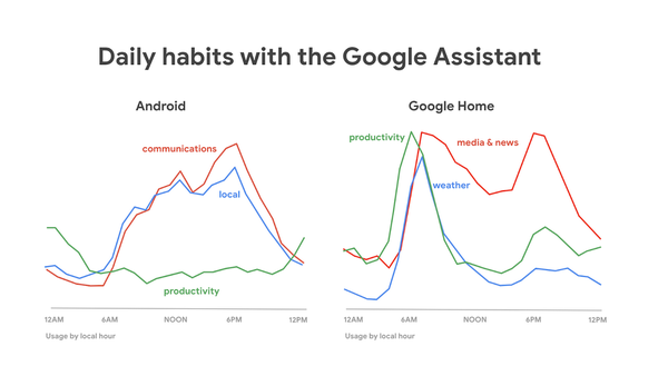 Insightful - different usage patterns between Android and Google home users.