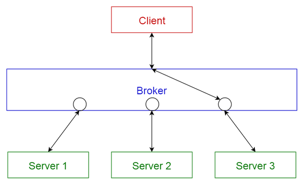 A broker pattern, used in systems like Apache ActiveMQ, Apache Kafka, RabbitMQ.