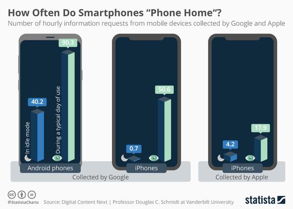 """How Often Do Smartphones """"Phone Home""""?"""