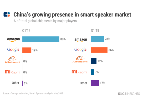 The State of Chinese Voice Assistants. Credit: CBInsights