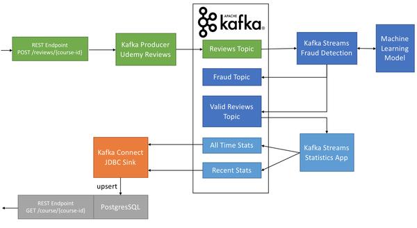 SF Data Weekly - ETL vs ELT, Warehouse vs Data Lake, Kafka Batch to