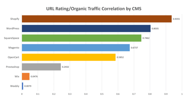 Which CMS platform performs best on Google? – A study of 1-million websites