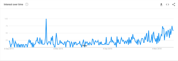 Google Trends for 'content moderation'