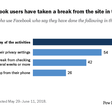 Many US Facebook users have changed privacy settings or taken a break