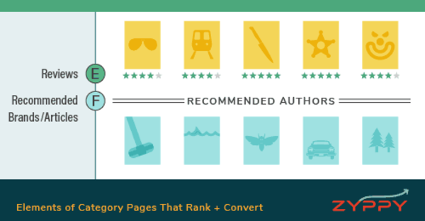 How to Create Category Pages That Rank + Convert 10x Higher | Zyppy