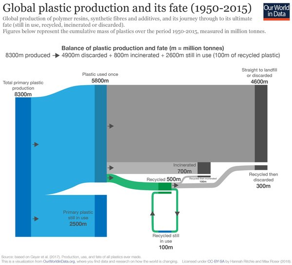 Plastic Production and Its Fate - Credit: Our World in Data