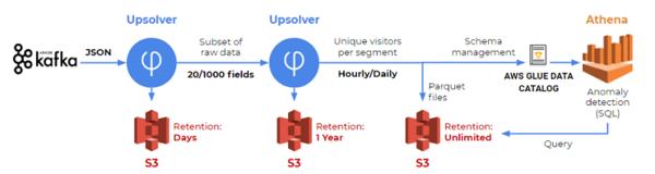 SF Data Weekly - IOPipe's Data Pipeline, 14 Redshift