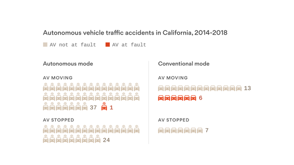Who's to blame for most accidents involving AVs in California?