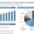 The state of music streaming in 2018