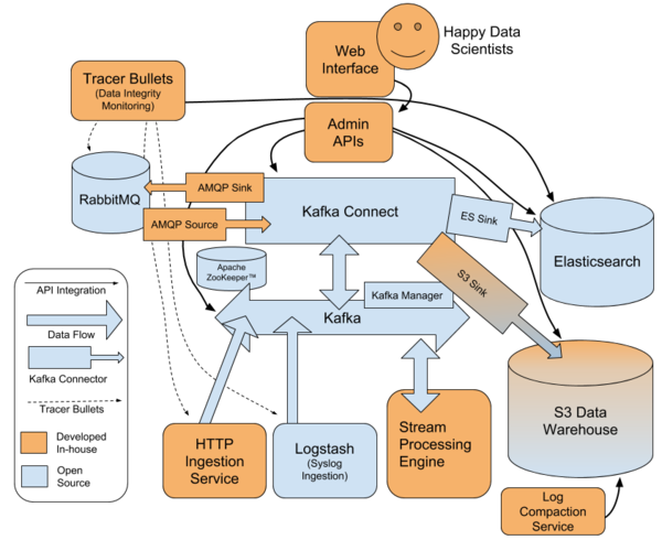 Stitch Fix data stack with Kafka in the focus.