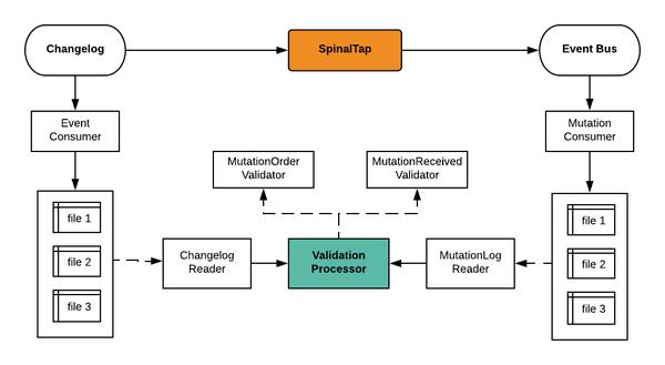 The SpinalTap validation framework.