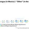Charts: migration at the U.S.-Mexico border in August