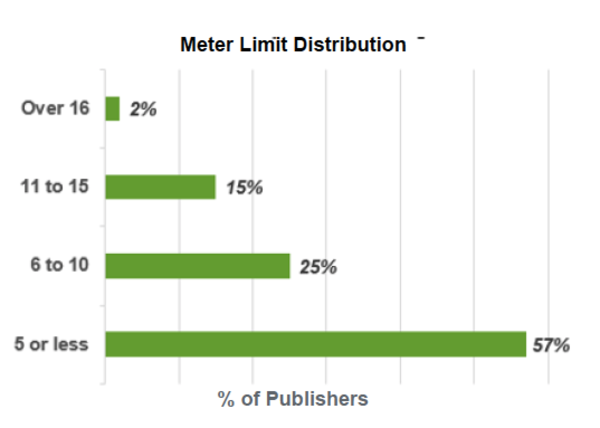 Source: Digital Subscription Best Practices - The Lenfest Institute