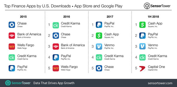 How Top Finance Apps Ranked during last few years - Credit: SensorTower